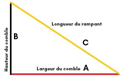 Connaître la longueur du rampant
