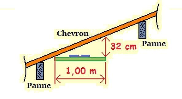 Comment calculer la pente du toit